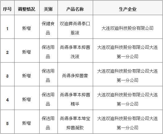 商务部网站公示大连双迪新增5款直销产品