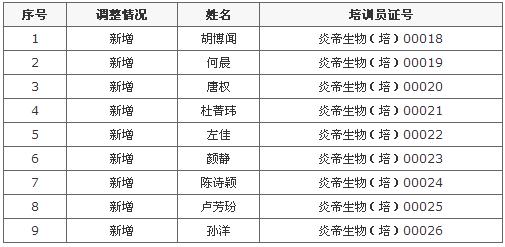 商务部网站公示炎帝公司新增直销培训员9人