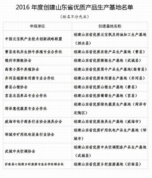 永春堂元宝枫产业基地获优质产品生产地称号