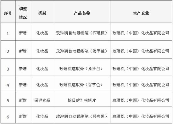 商务部发玫琳凯直销产品调整信息 新增6款