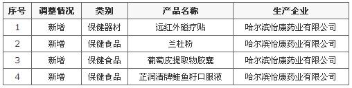 绿活美地新增4款直销产品获商务部网站公示