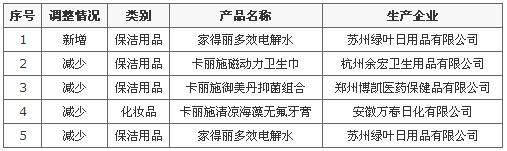商务部公示绿叶公司亚博国际娱乐,亚博平台--任意三数字加yabo.com直达官网产品新增1款保洁用品