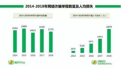 2018网络诈骗研究报告:00后成为新目标