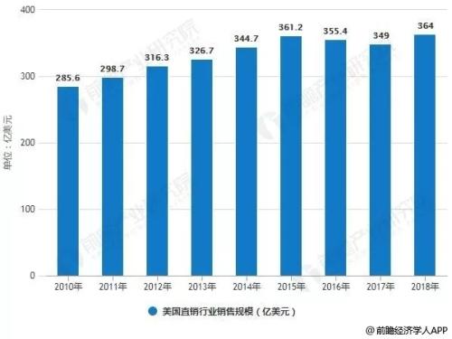 2019年直销行业排行榜_一季度家居上市企业多数盈利