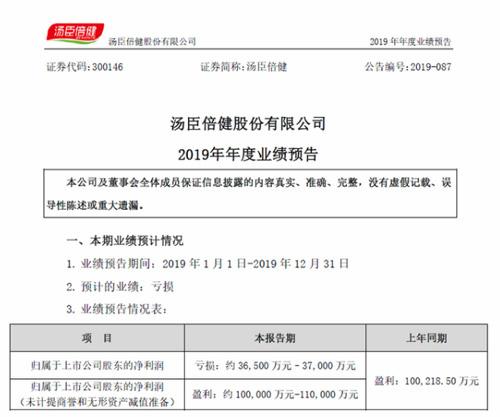 """新年""""第一雷""""保健品巨头汤臣倍健预亏超三亿"""